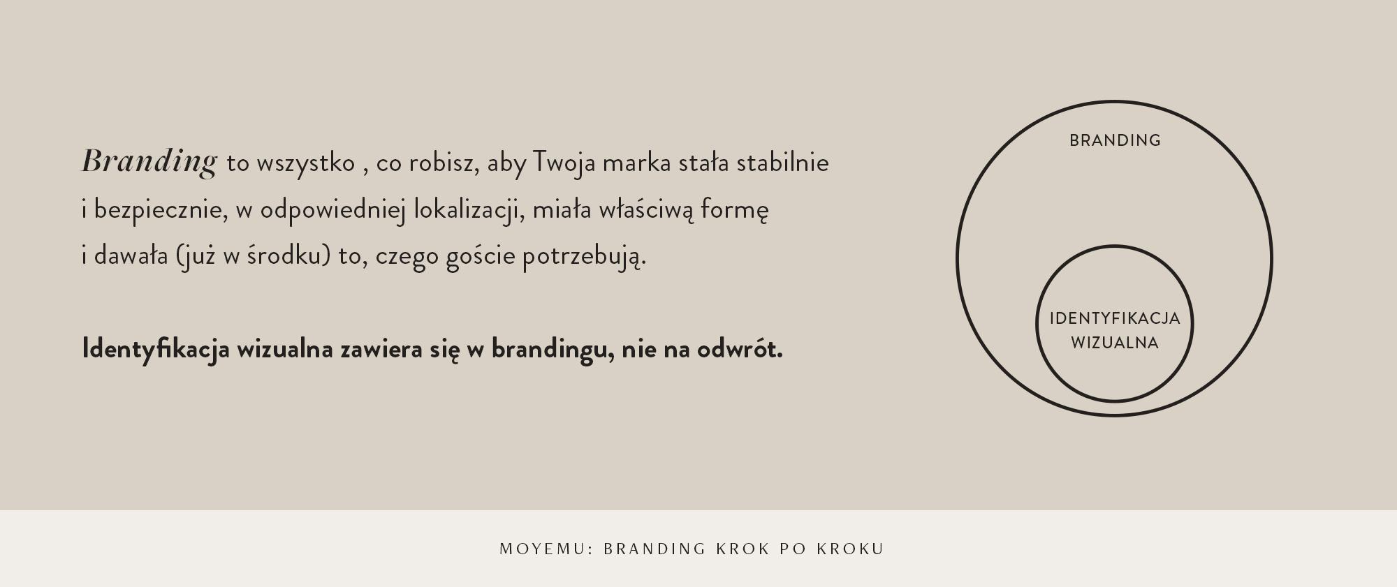Branding krok pokroku: Fundamenty Twojejmarki. Oco musisz zadbać, zanim zaprojektujesz oprawę graficzną marki? Blog Moyemu